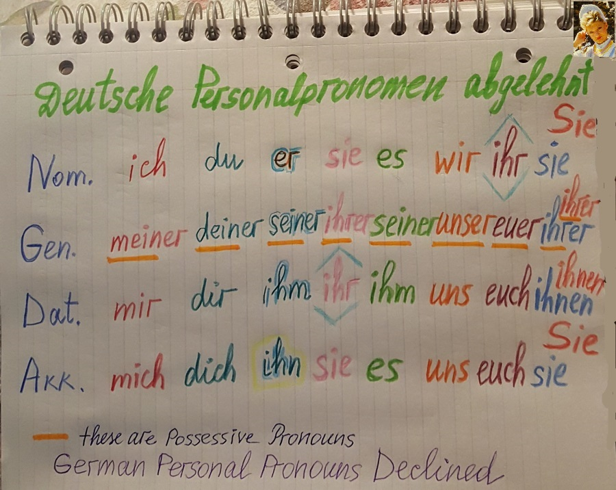 Color Table German Personal Pronouns Declined in 4 Cases